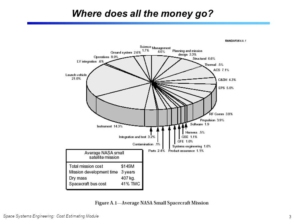 Space Systems Engineering: Cost Estimating Module 3 Where does all the money go?