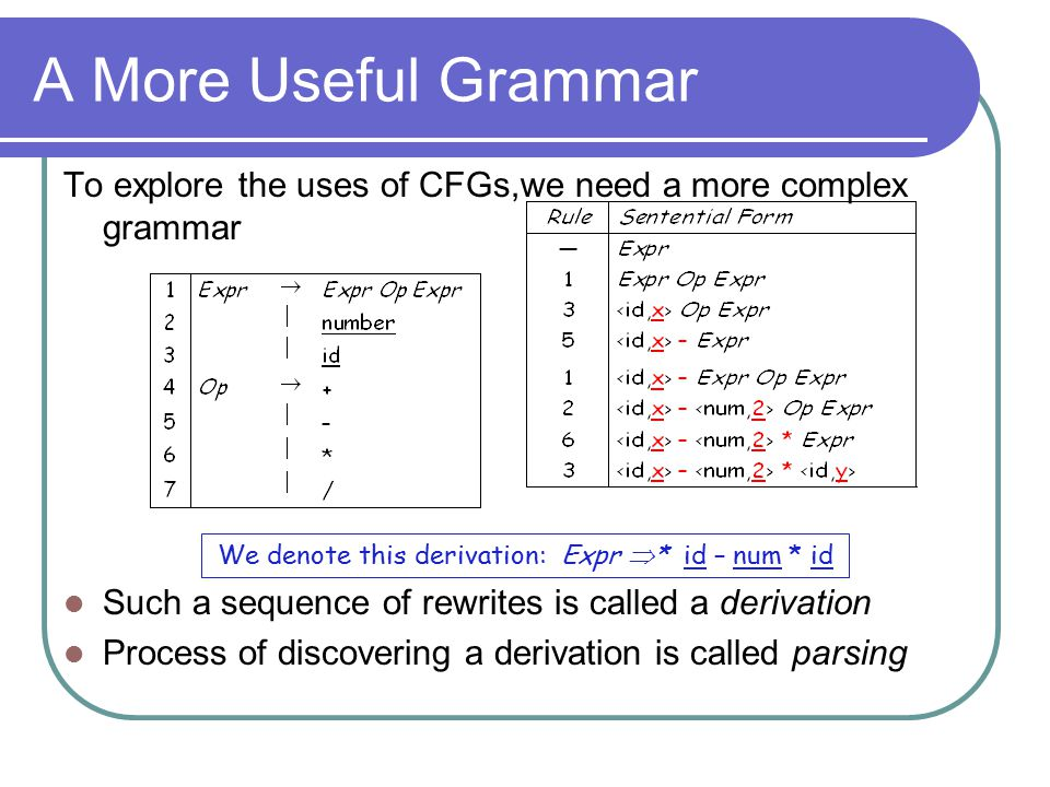 A More Useful Grammar To explore the uses of CFGs,we need a more complex grammar Such a sequence of rewrites is called a derivation Process of discove