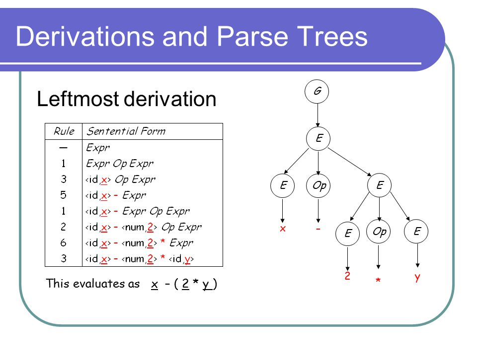 Derivations and Parse Trees Leftmost derivation G x E EOp – 2 E E E y * This evaluates as x – ( 2 * y )