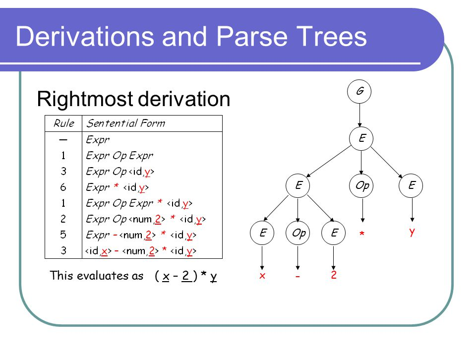Derivations and Parse Trees Rightmost derivation x2 G E OpEE E E y – * This evaluates as ( x – 2 ) * y