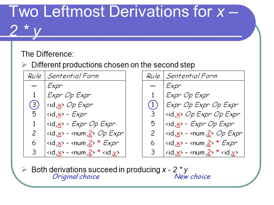 Two Leftmost Derivations for x – 2 * y The Difference:  Different productions chosen on the second step  Both derivations succeed in producing x - 2