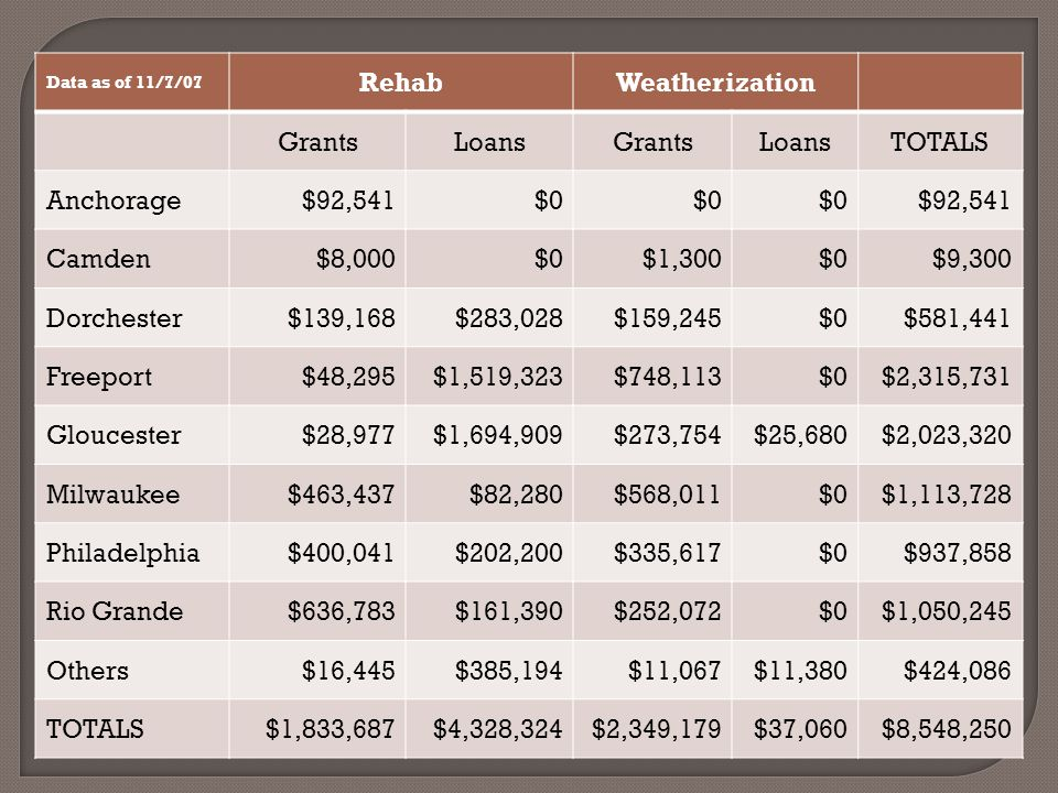 Data as of 11/7/07 RehabWeatherization GrantsLoansGrantsLoansTOTALS Anchorage$92,541$0 $92,541 Camden$8,000$0$1,300$0$9,300 Dorchester$139,168$283,028