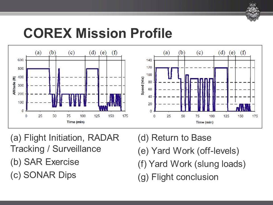 COREX Mission Profile (a) Flight Initiation, RADAR Tracking / Surveillance (b) SAR Exercise (c) SONAR Dips (d) Return to Base (e) Yard Work (off-levels) (f) Yard Work (slung loads) (g) Flight conclusion