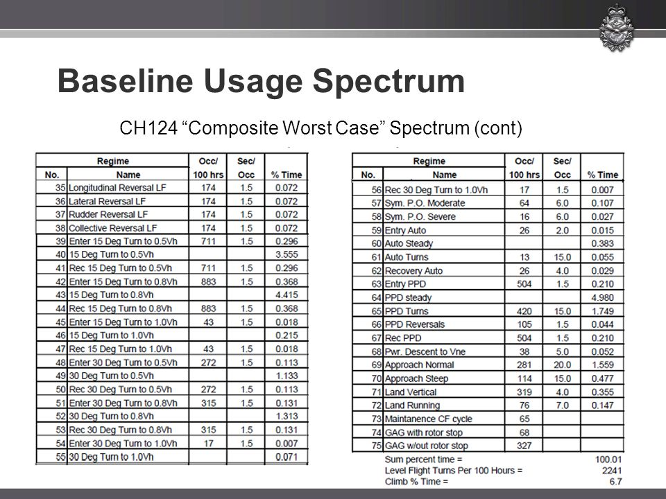 CH124 Composite Worst Case Spectrum (cont)