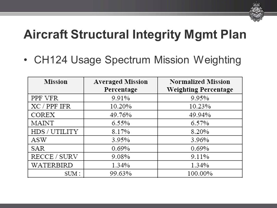 Aircraft Structural Integrity Mgmt Plan CH124 Usage Spectrum Mission Weighting