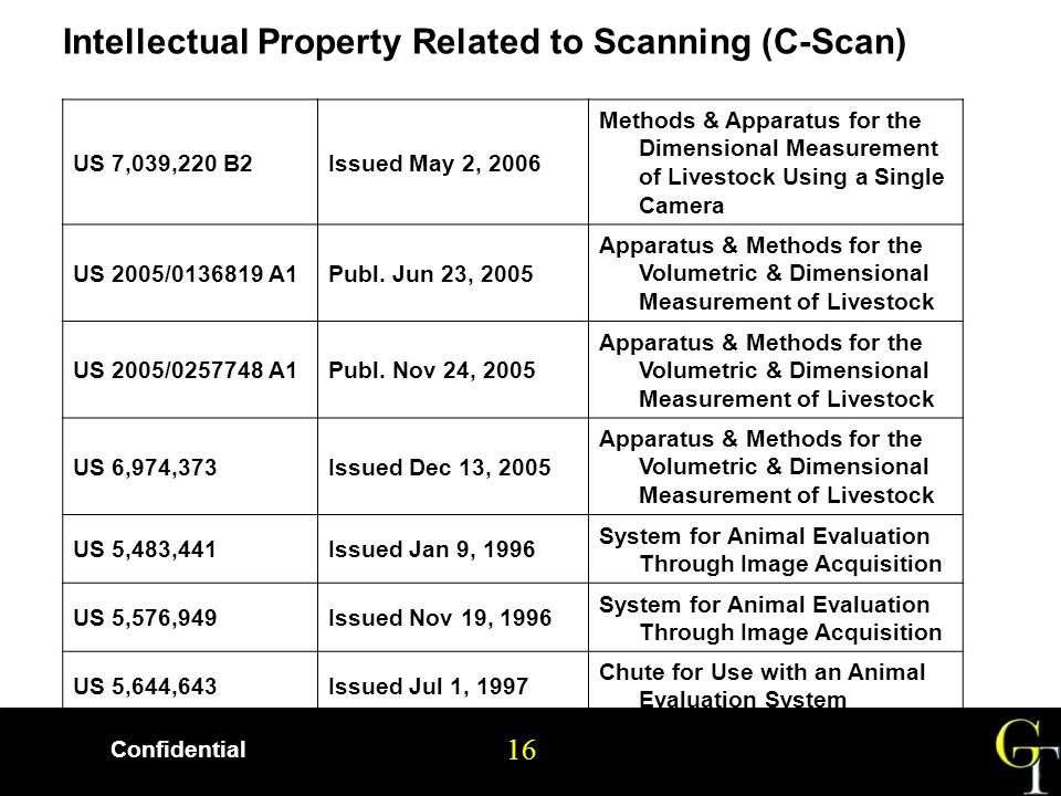 16 Confidential 16 US 7,039,220 B2Issued May 2, 2006 Methods & Apparatus for the Dimensional Measurement of Livestock Using a Single Camera US 2005/0136819 A1Publ.