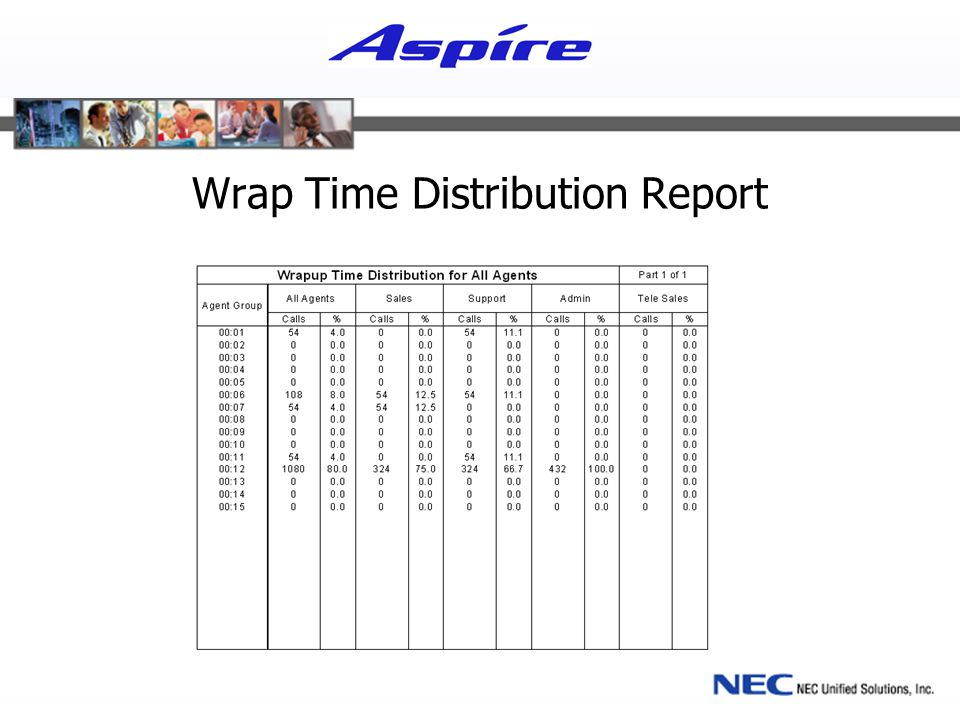Wrap Time Distribution Report