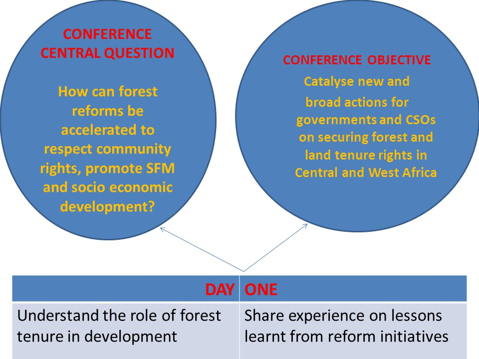 CONFERENCE CENTRAL QUESTION How can forest reforms be accelerated to respect community rights, promote SFM and socio economic development.