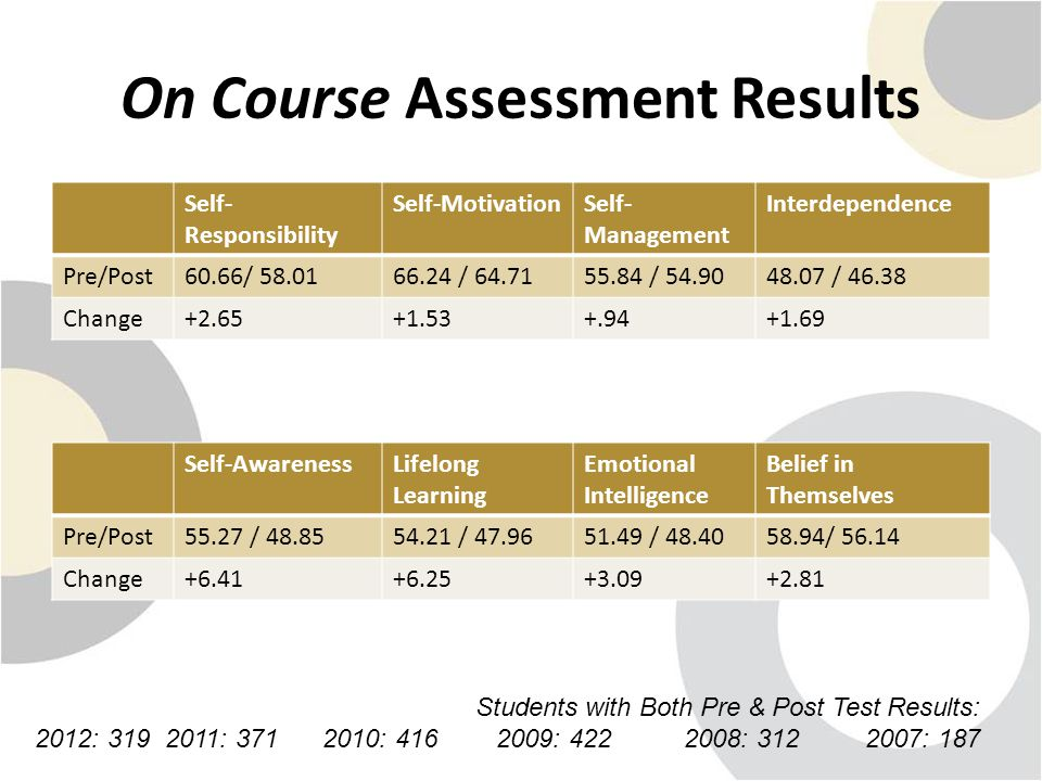 On Course Assessment Results Self- Responsibility Self-MotivationSelf- Management Interdependence Pre/Post60.66/ 58.0166.24 / 64.7155.84 / 54.9048.07 / 46.38 Change+2.65+1.53+.94+1.69 Self-AwarenessLifelong Learning Emotional Intelligence Belief in Themselves Pre/Post55.27 / 48.8554.21 / 47.9651.49 / 48.4058.94/ 56.14 Change+6.41+6.25+3.09+2.81 Students with Both Pre & Post Test Results: 2012: 319 2011: 371 2010: 416 2009: 422 2008: 312 2007: 187