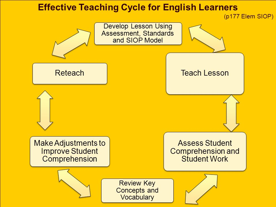 Possible Assessment Adaptations for English Learners Range: Adapt the number of items that must be completed Time: Allowing them to have more time to process and complete the task.