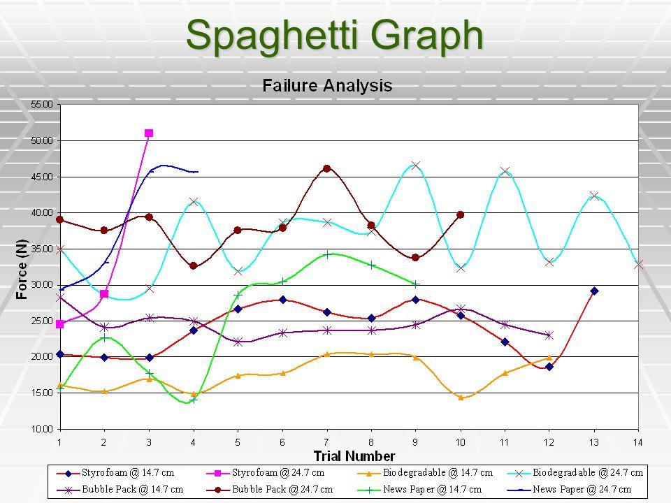 Spaghetti Graph