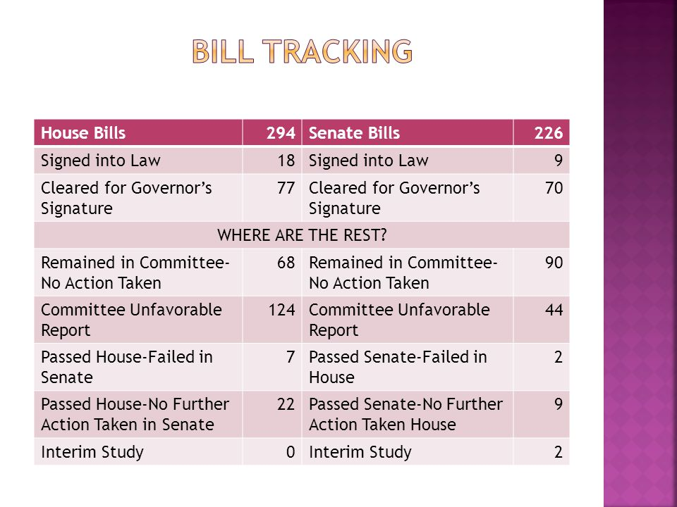 House Bills294Senate Bills226 Signed into Law18Signed into Law9 Cleared for Governor's Signature 77Cleared for Governor's Signature 70 WHERE ARE THE REST.