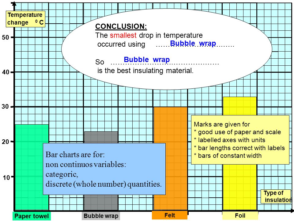 Bubble wrap 10 20 30 40 50 Temperature change 0 C Type of insulation Paper towel Felt Foil CONCLUSION: The smallest drop in temperature occurred using ………..……………..…..