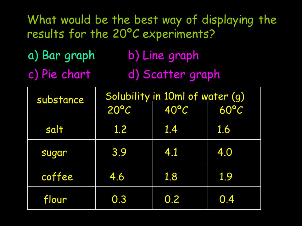 substance Solubility in 10ml of water (g) 20ºC40ºC60ºC salt 4.6 4.14.0 1.41.6 flour coffee sugar3.9 0.30.2 1.81.9 0.4 1.2 What would be the best way of displaying the results for the 20ºC experiments.