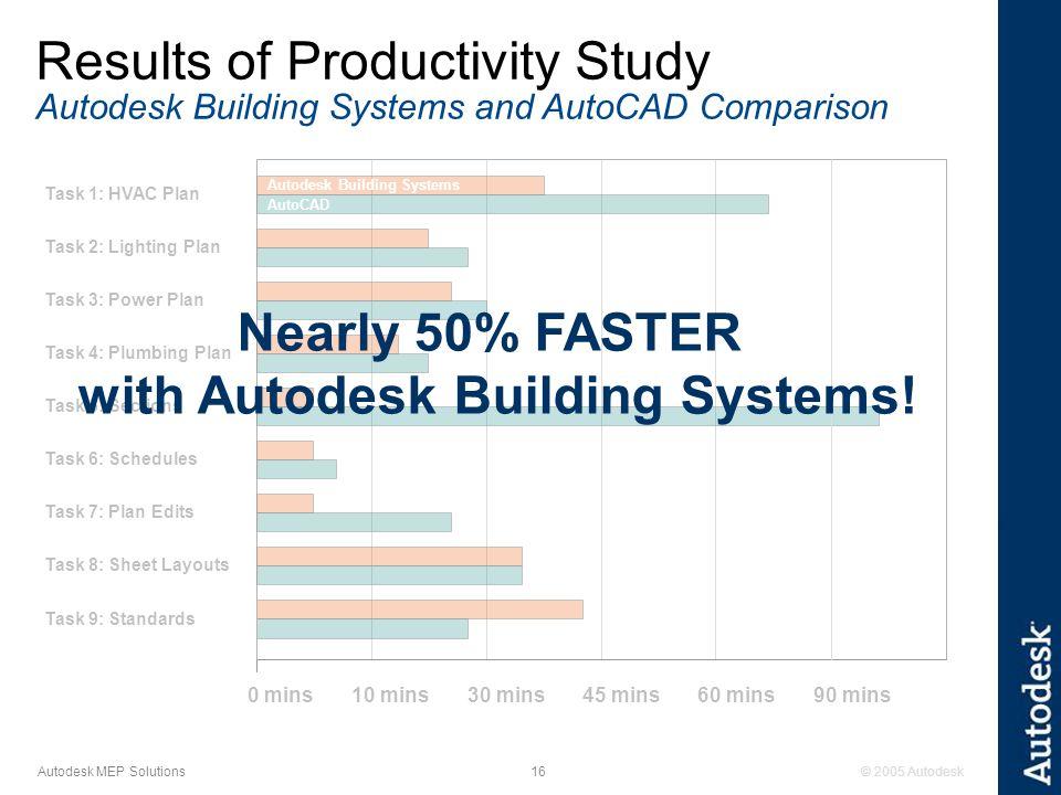© 2005 Autodesk16 Autodesk MEP Solutions 0 mins10 mins30 mins45 mins60 mins90 mins Task 9: Standards Task 1: HVAC Plan Task 2: Lighting Plan Task 3: Power Plan Task 4: Plumbing Plan Task 5: Sections Task 6: Schedules Task 7: Plan Edits Task 8: Sheet Layouts Autodesk Building Systems AutoCAD Nearly 50% FASTER with Autodesk Building Systems.