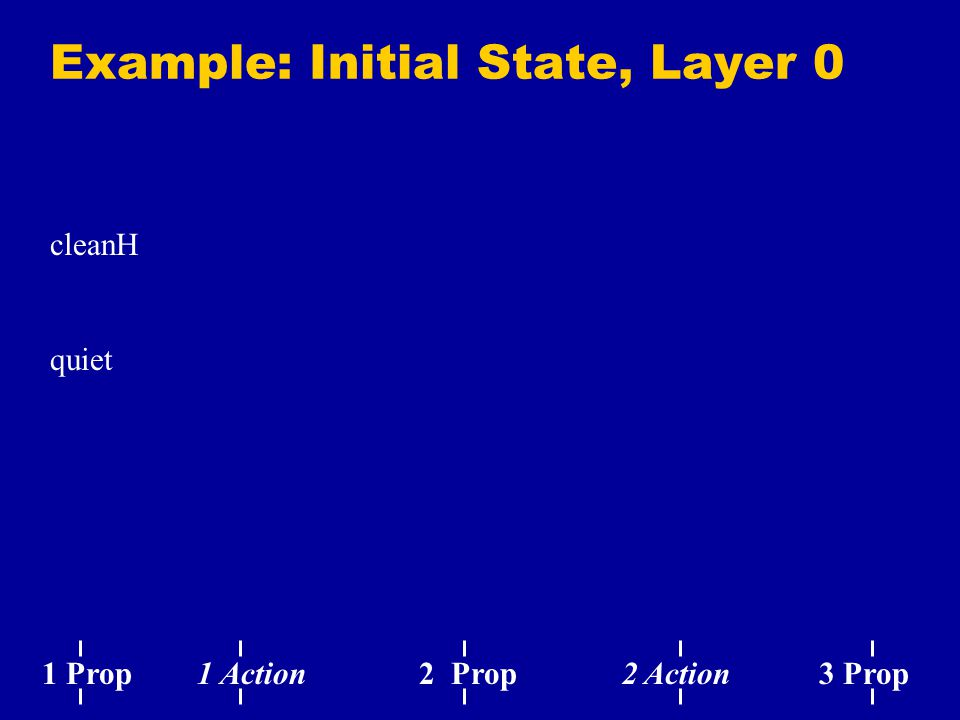 Example: Initial State, Layer 0 cleanH quiet 1 Prop 1 Action 2 Prop 2 Action 3 Prop