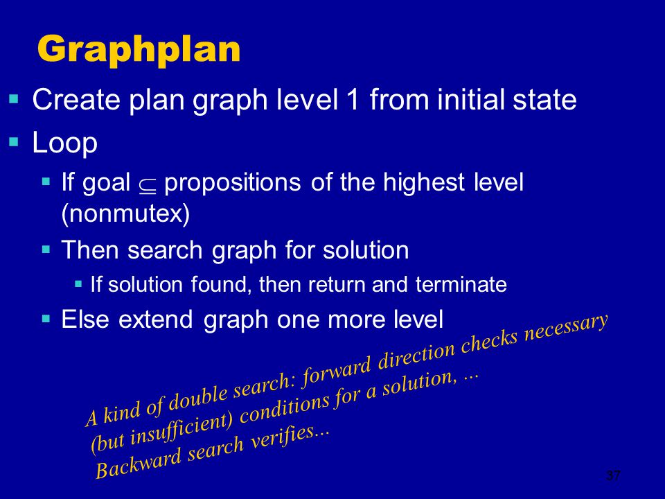 37 Graphplan  Create plan graph level 1 from initial state  Loop  If goal  propositions of the highest level (nonmutex)  Then search graph for solution  If solution found, then return and terminate  Else extend graph one more level A kind of double search: forward direction checks necessary (but insufficient) conditions for a solution,...