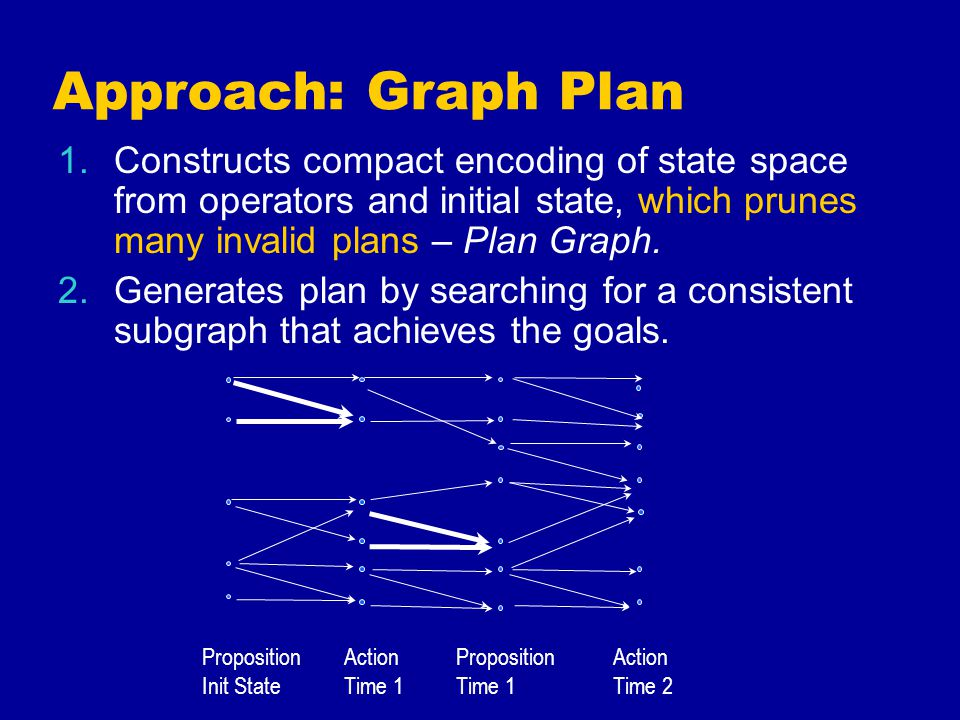 Approach: Graph Plan 1.Constructs compact encoding of state space from operators and initial state, which prunes many invalid plans – Plan Graph.