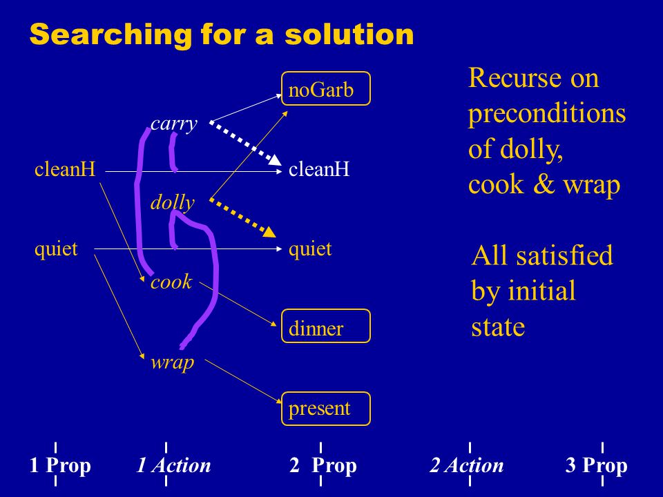 Searching for a solution noGarb cleanH quiet dinner present carry dolly cook wrap cleanH quiet 1 Prop 1 Action 2 Prop 2 Action 3 Prop Recurse on preconditions of dolly, cook & wrap All satisfied by initial state