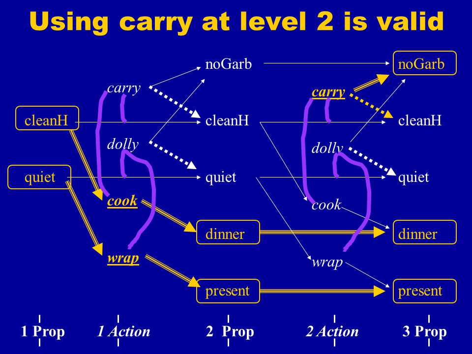 Using carry at level 2 is valid noGarb cleanH quiet dinner present carry dolly cook wrap carry dolly cook wrap cleanH quiet noGarb cleanH quiet dinner present 1 Prop 1 Action 2 Prop 2 Action 3 Prop