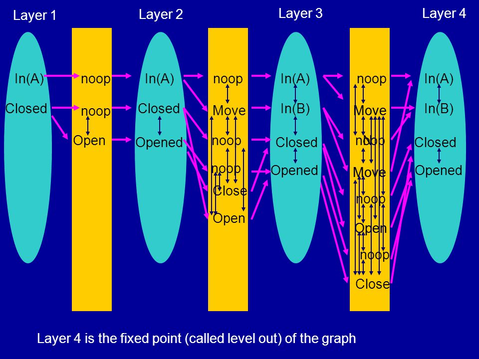 noop Move Open noop Close noop In(B) In(A) Closed Opened Layer 4 N Move Open In(A) Closed Layer 1 Open noop In(A) Closed Opened Layer 2 In(B) noop Move Open noop Close In(A) Closed Opened Layer 3 Layer 4 is the fixed point (called level out) of the graph