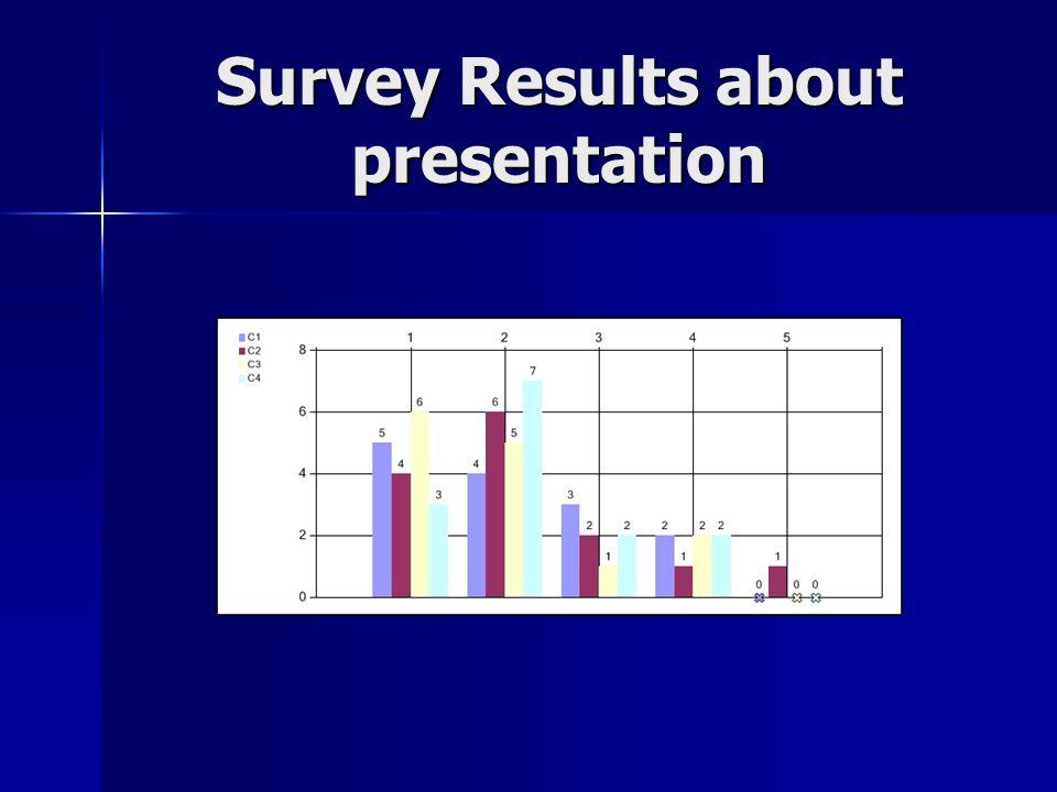 Survey Results about presentation
