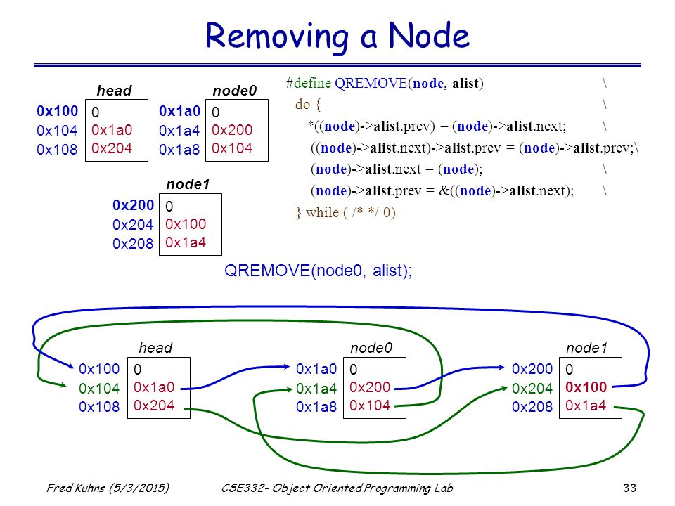 33 Fred Kuhns (5/3/2015)CSE332– Object Oriented Programming Lab Removing a Node 0x100 0 0x1a0 0x204 head 0x104 0x108 0x1a0 0 0x200 0x104 node0 0x1a4 0x1a8 0x200 0 0x100 0x1a4 node1 0x204 0x208 QREMOVE(node0, alist); #define QREMOVE(node, alist)\ do {\ *((node)->alist.prev) = (node)->alist.next;\ ((node)->alist.next)->alist.prev = (node)->alist.prev;\ (node)->alist.next = (node);\ (node)->alist.prev = &((node)->alist.next);\ } while ( /* */ 0) 0x100 0 0x1a0 0x204 head 0x104 0x108 0x1a0 0 0x200 0x104 node0 0x1a4 0x1a8 0x200 0 0x100 0x1a4 node1 0x204 0x208