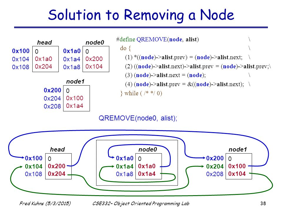 38 Fred Kuhns (5/3/2015)CSE332– Object Oriented Programming Lab Solution to Removing a Node 0x100 0 0x1a0 0x204 head 0x104 0x108 0x1a0 0 0x200 0x104 node0 0x1a4 0x1a8 0x200 0 0x100 0x1a4 node1 0x204 0x208 QREMOVE(node0, alist); 0x100 0 0x200 0x204 head 0x104 0x108 0x1a0 0 0x1a0 0x1a4 node0 0x1a4 0x1a8 0x200 0 0x100 0x104 node1 0x204 0x208 #define QREMOVE(node, alist)\ do {\ (1) *((node)->alist.prev) = (node)->alist.next;\ (2) ((node)->alist.next)->alist.prev = (node)->alist.prev;\ (3) (node)->alist.next = (node);\ (4) (node)->alist.prev = &((node)->alist.next);\ } while ( /* */ 0)