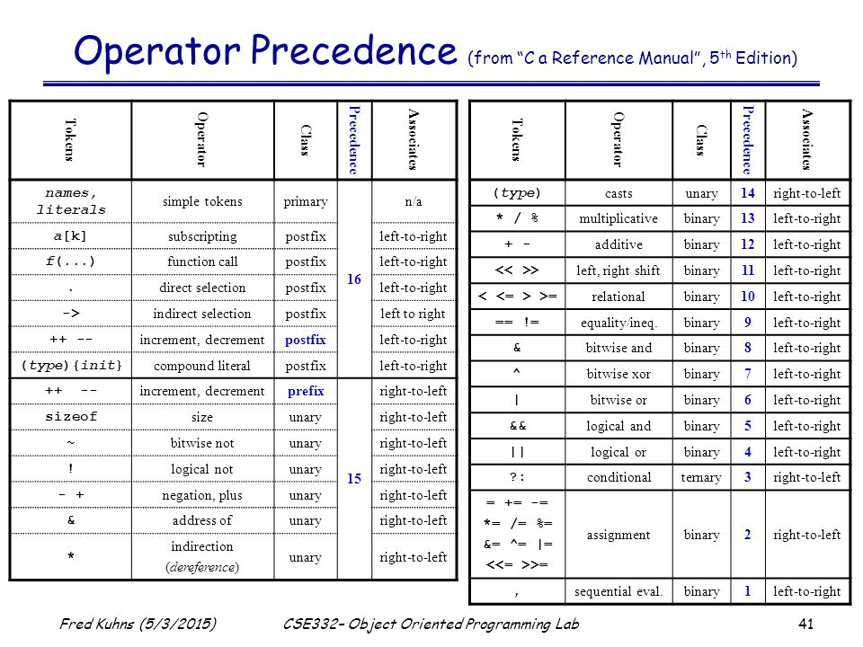 41 Fred Kuhns (5/3/2015)CSE332– Object Oriented Programming Lab Operator Precedence (from C a Reference Manual , 5 th Edition) Tokens Operator Class Precedence Associates names, literals simple tokensprimary 16 n/a a[k] subscriptingpostfixleft-to-right f(...) function callpostfixleft-to-right.