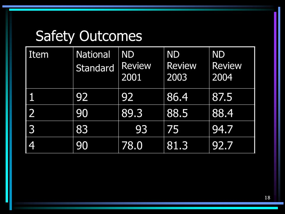 18 Safety Outcomes ItemNational Standard ND Review 2001 ND Review 2003 ND Review 2004 192 86.487.5 29089.388.588.4 383937594.7 49078.081.392.7