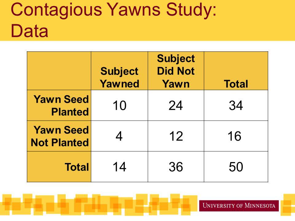 Subject Yawned Subject Did Not YawnTotal Yawn Seed Planted 102434 Yawn Seed Not Planted 41216 Total 143650 Contagious Yawns Study: Data