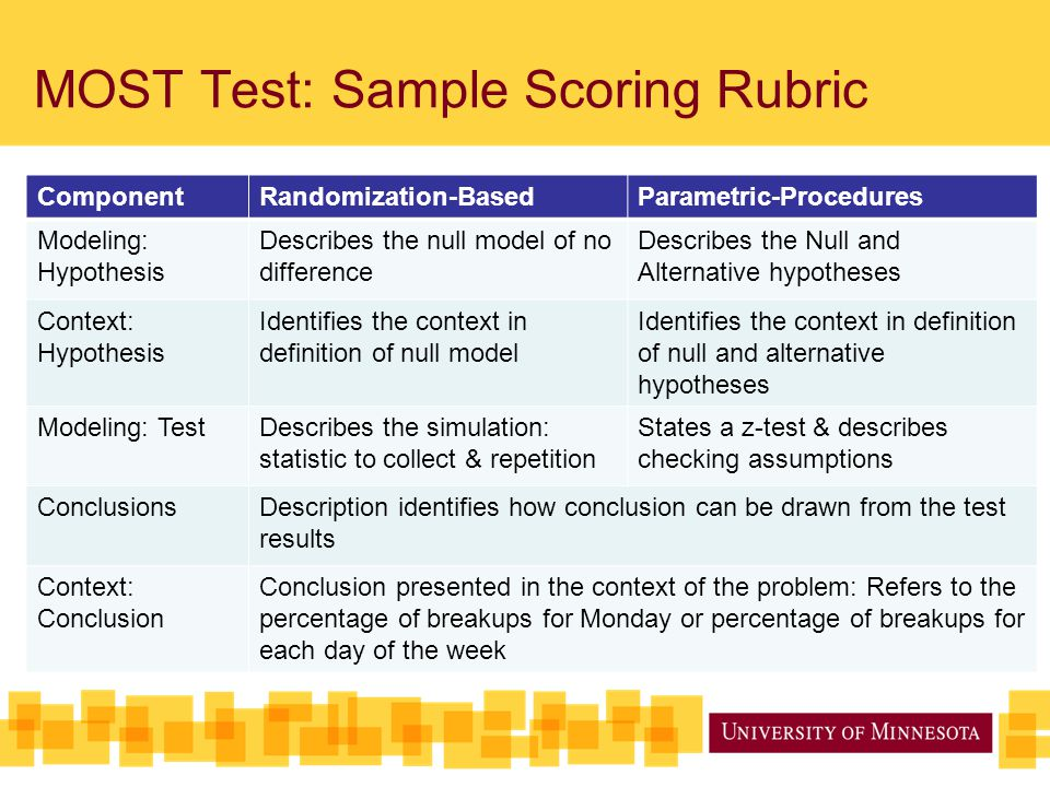 MOST Test: Sample Scoring Rubric ComponentRandomization-BasedParametric-Procedures Modeling: Hypothesis Describes the null model of no difference Desc