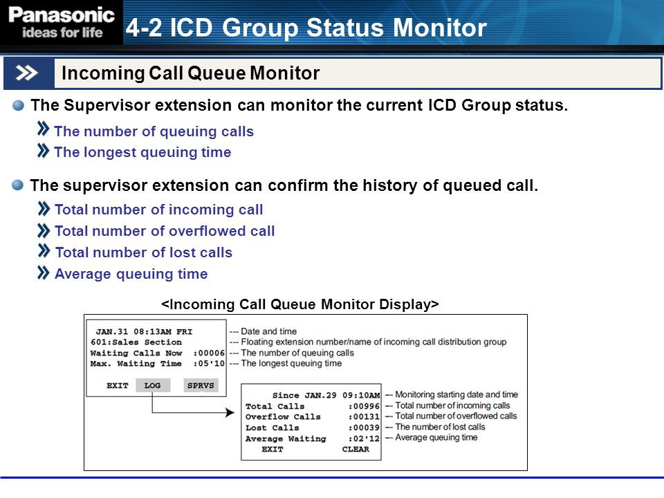 4-2 ICD Group Status Monitor Incoming Call Queue Monitor The Supervisor extension can monitor the current ICD Group status. The number of queuing call