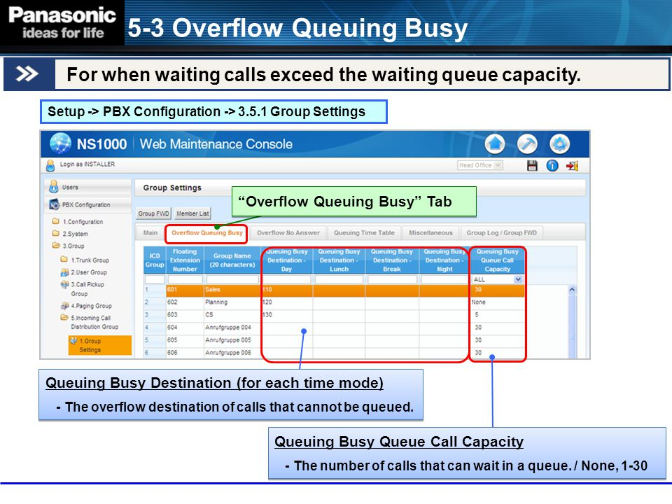 "For when waiting calls exceed the waiting queue capacity. 5-3 Overflow Queuing Busy Setup -> PBX Configuration -> 3.5.1 Group Settings ""Overflow Queui"