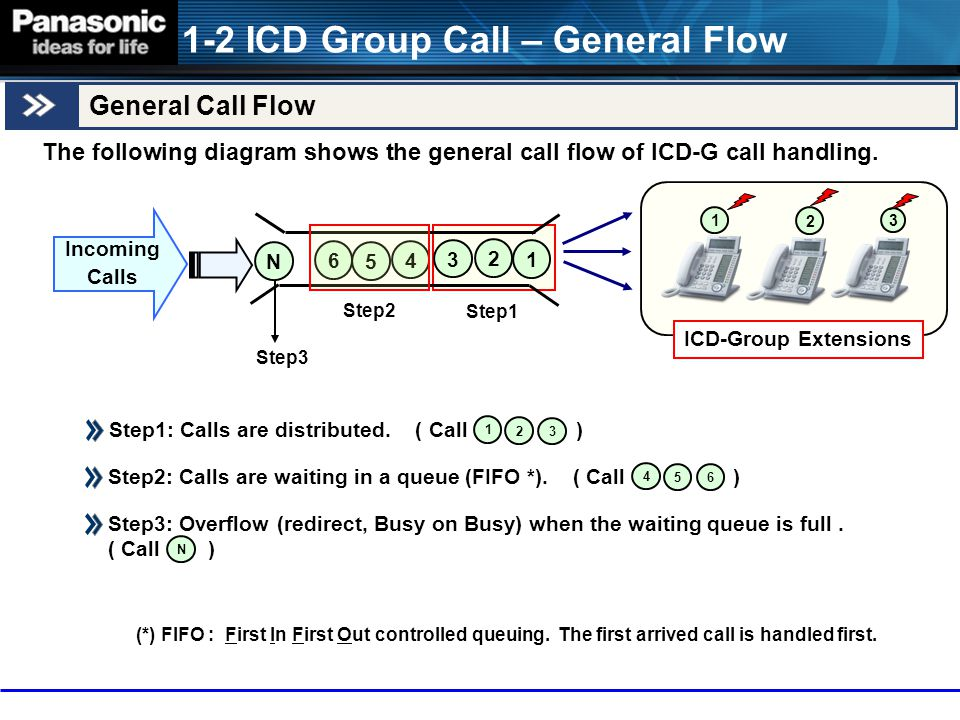 4-2 ICD Group Status Monitor Incoming Call Queue Monitor The Supervisor extension can monitor the current ICD Group status.