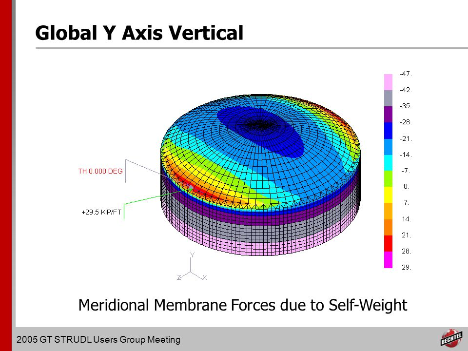 2005 GT STRUDL Users Group Meeting Global Y Axis Vertical Meridional Membrane Forces due to Self-Weight