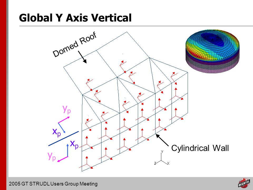 2005 GT STRUDL Users Group Meeting Global Y Axis Vertical ypyp xpxp xpxp ypyp Domed Roof Cylindrical Wall