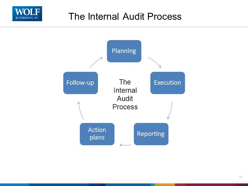 The Internal Audit Process 11 The Internal Audit Process