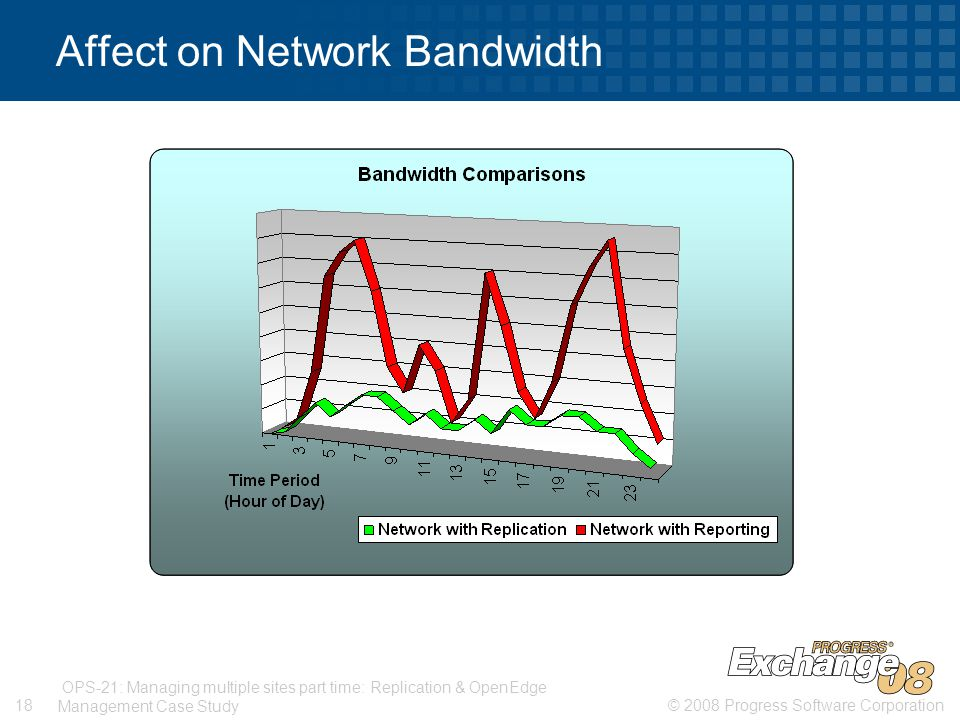 © 2008 Progress Software Corporation18 OPS-21: Managing multiple sites part time: Replication & OpenEdge Management Case Study Affect on Network Bandwidth