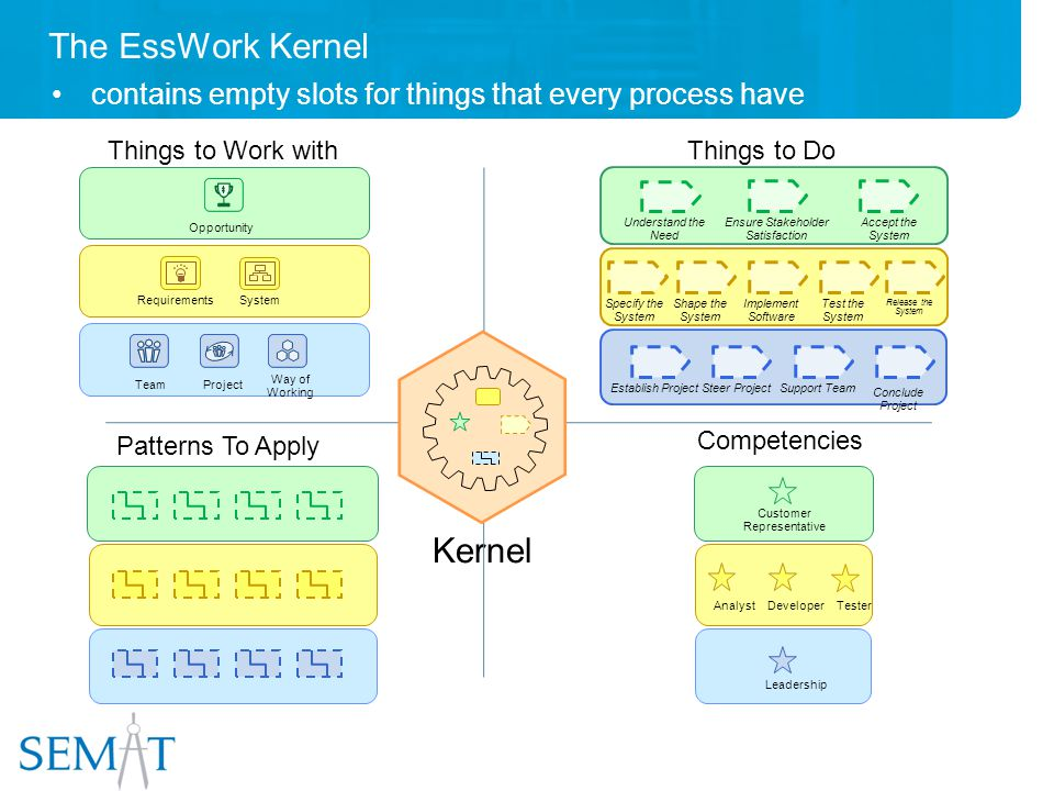 The EssWork Kernel contains empty slots for things that every process have Kernel Opportunity Project RequirementsSystem Way of Working Team Understand the Need Ensure Stakeholder Satisfaction Accept the System Specify the System Shape the System Implement Software Test the System Release the System Establish ProjectSteer ProjectSupport Team Conclude Project Developer Leadership Customer Representative AnalystTester Things to Work withThings to Do Patterns To Apply Competencies