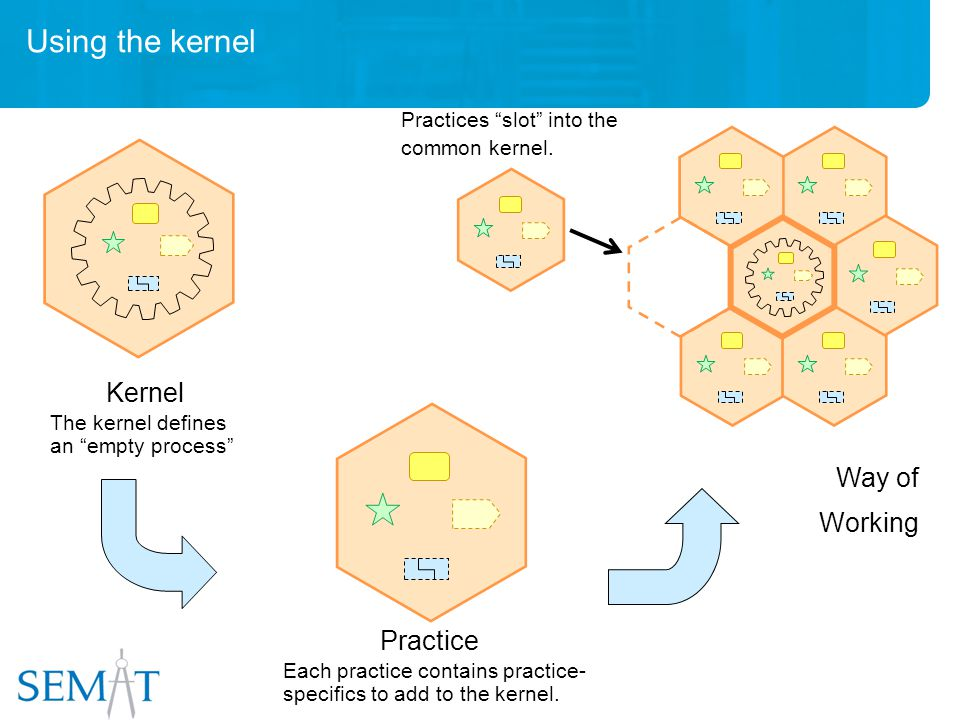 Using the kernel Practice Each practice contains practice- specifics to add to the kernel.