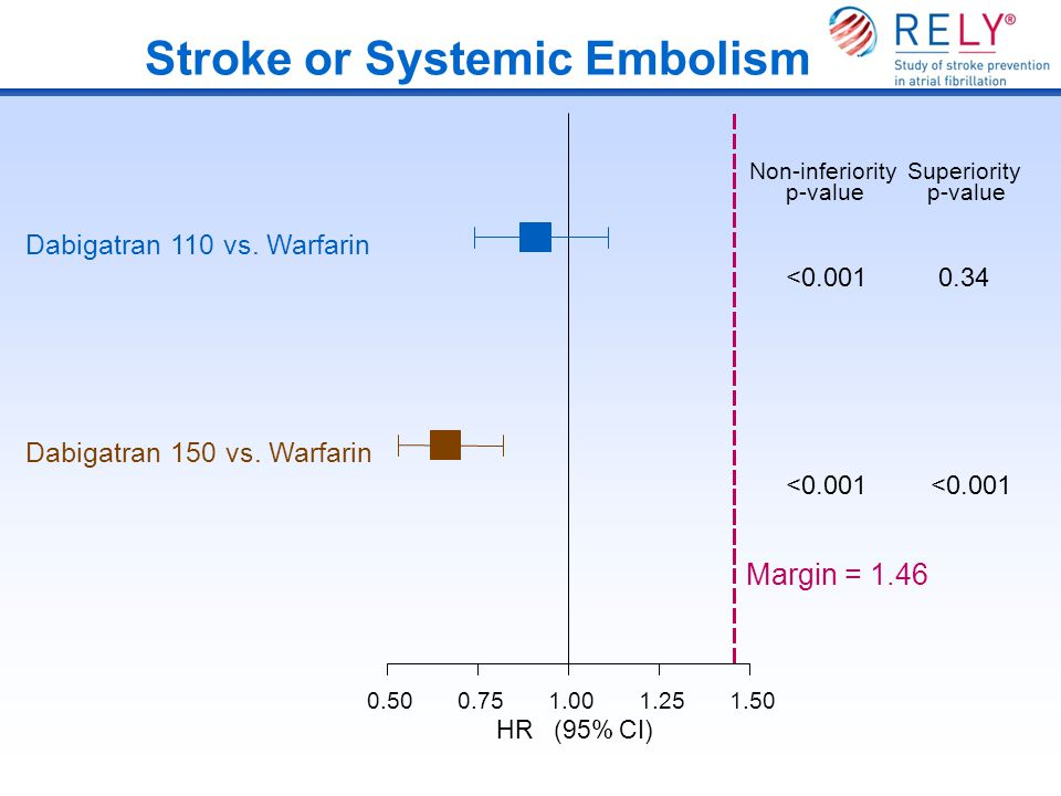 Stroke or Systemic Embolism 0.500.751.001.251.50 Dabigatran 110 vs. Warfarin Dabigatran 150 vs. Warfarin Non-inferiority p-value <0.001 Superiority p-