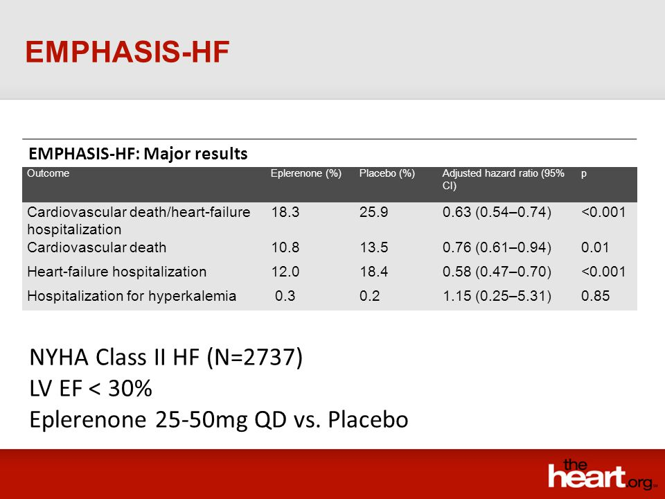 EMPHASIS-HF: Major results EMPHASIS-HF OutcomeEplerenone (%)Placebo (%)Adjusted hazard ratio (95% CI) p Cardiovascular death/heart-failure hospitaliza