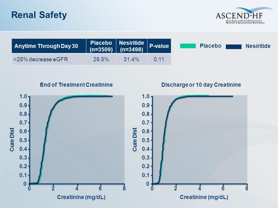 Renal Safety Anytime Through Day 30 Placebo (n=3509) Nesiritide (n=3498) P-value >25% decrease eGFR29.5%31.4%0.11 End of Treatment Creatinine Creatini