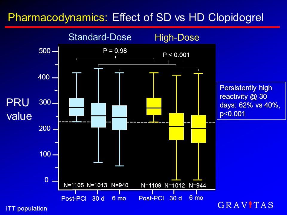 Pharmacodynamics: Effect of SD vs HD Clopidogrel 500 400 300 200 100 0 PRU value Post-PCI High-Dose 30 d 6 moPost-PCI30 d 6 mo Standard-Dose N=1013N=9