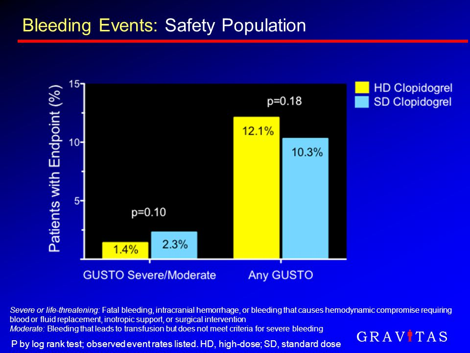 Bleeding Events: Safety Population P by log rank test; observed event rates listed. HD, high-dose; SD, standard dose Severe or life-threatening: Fatal