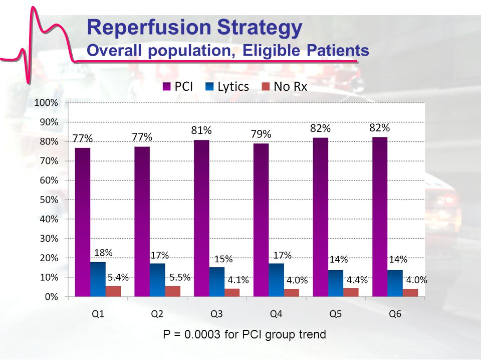 Reperfusion Strategy Overall population, Eligible Patients P = 0.0003 for PCI group trend