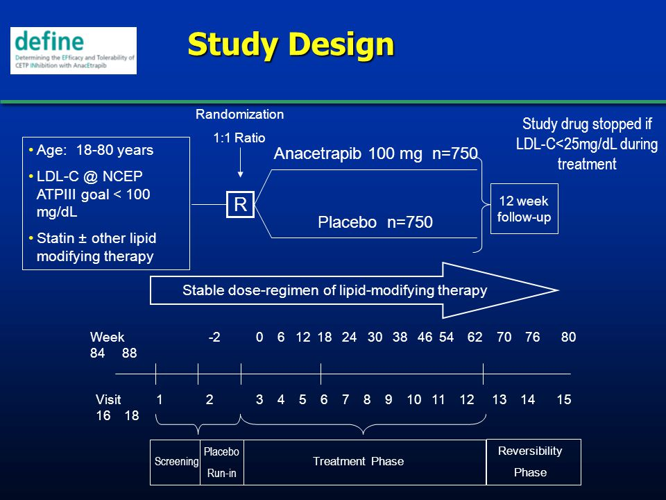 Study Design Age: 18-80 years LDL-C @ NCEP ATPIII goal < 100 mg/dL Statin ± other lipid modifying therapy Week -2 0 6 12 18 24 30 38 46 54 62 70 76 80