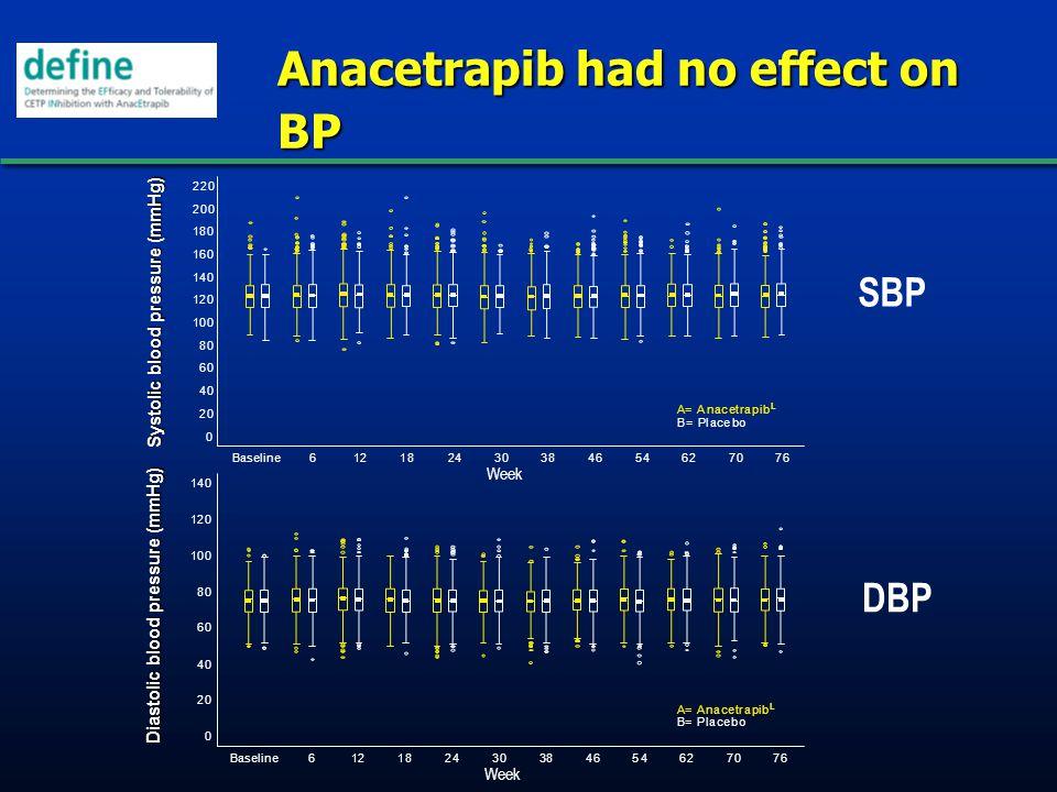 Anacetrapib had no effect on BP