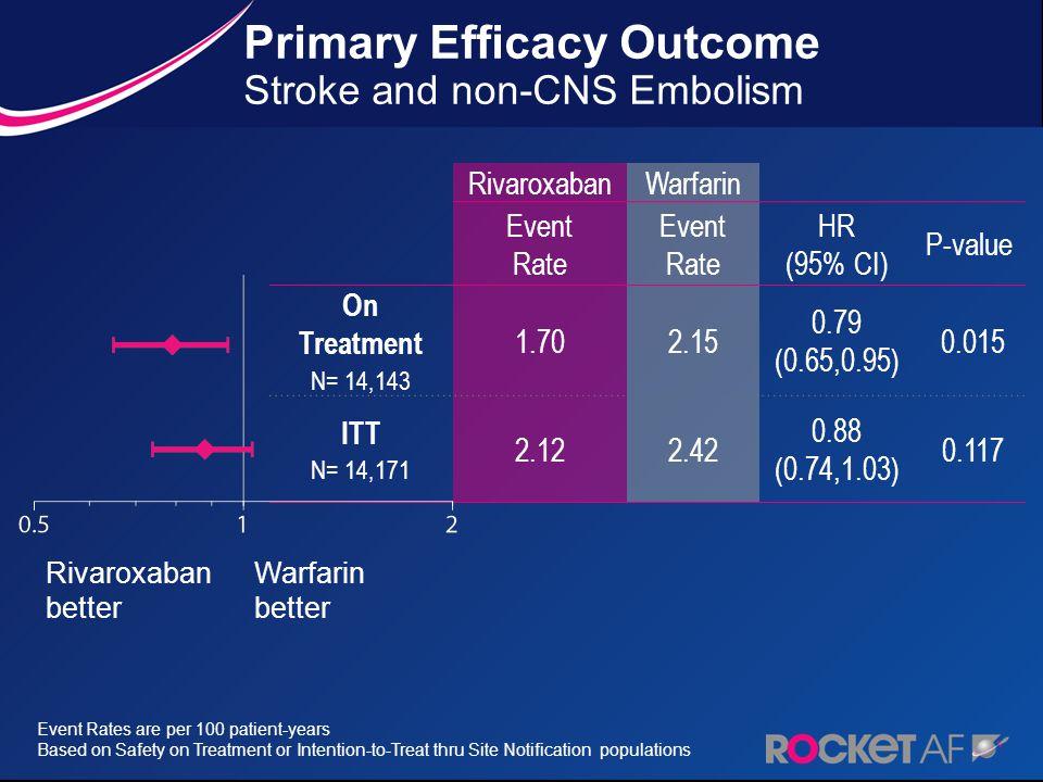 RivaroxabanWarfarin Event Rate HR (95% CI) P-value On Treatment N= 14,143 1.702.15 0.79 (0.65,0.95) 0.015 ITT N= 14,171 2.122.42 0.88 (0.74,1.03) 0.11